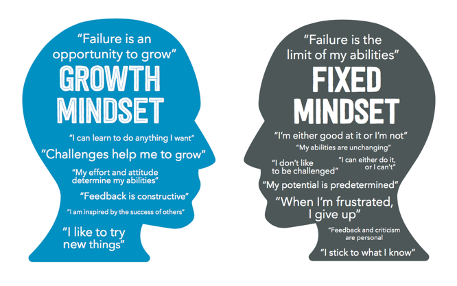 How mindset effects you